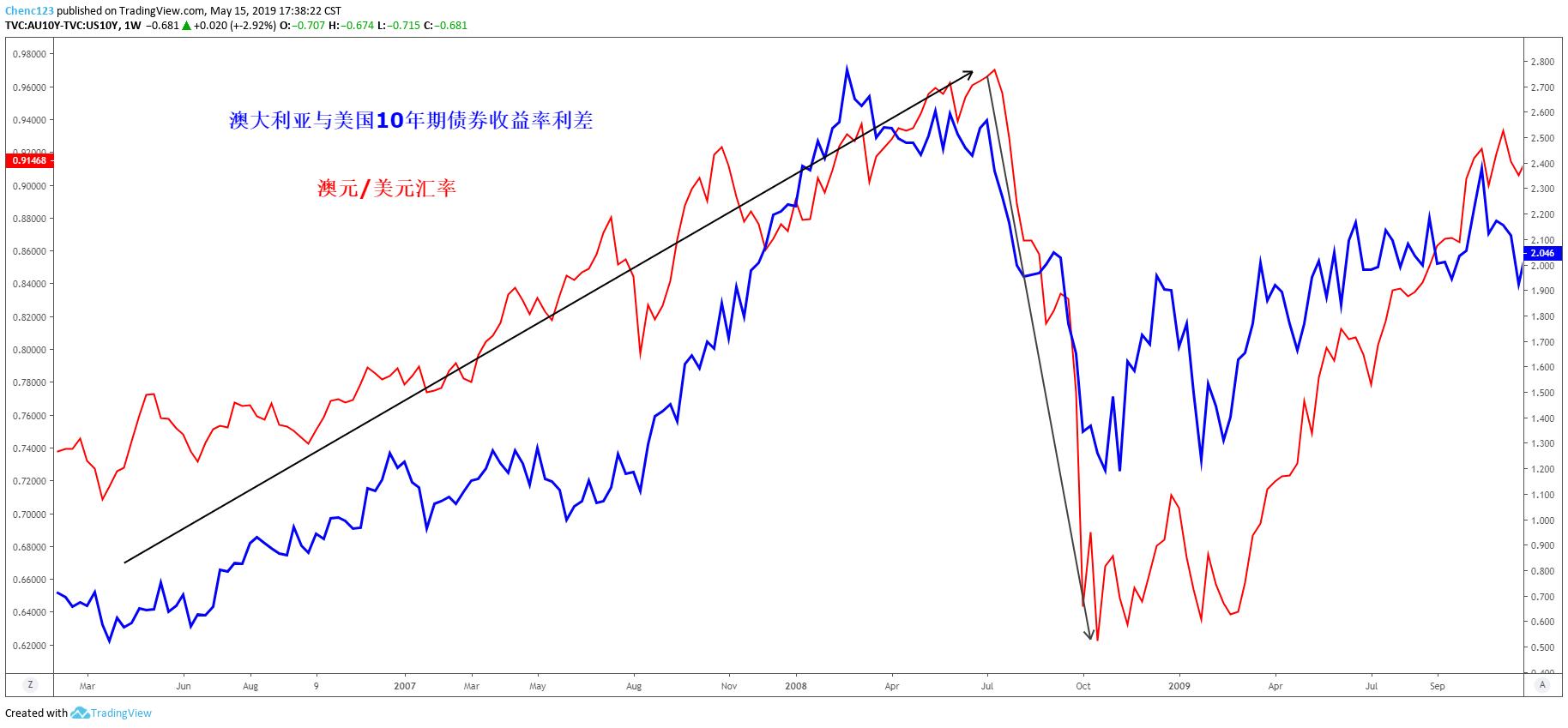 汇市、股市与债市的关系