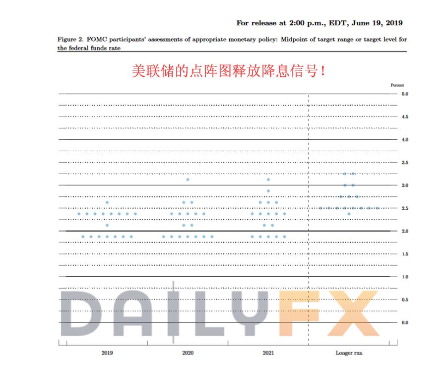 【美元熊市系列】鮑威爾吹響美元反攻號角?冷靜下來看看這些數據吧!