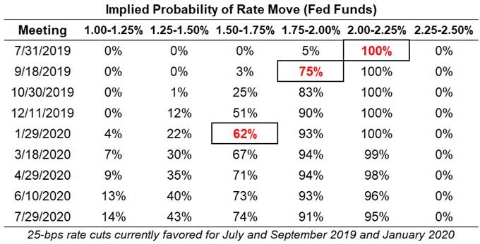 美国经济衰退观察∶交易员能从收益率曲线中看到什么?