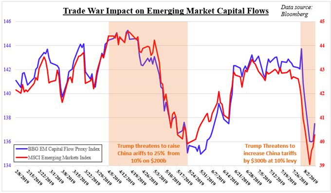 美元兑亚系货币全线上涨,本周聚焦多国最新通胀报告