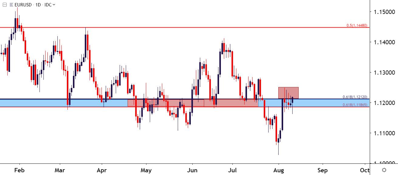 美元价格展望∶欧元/美元走势分析