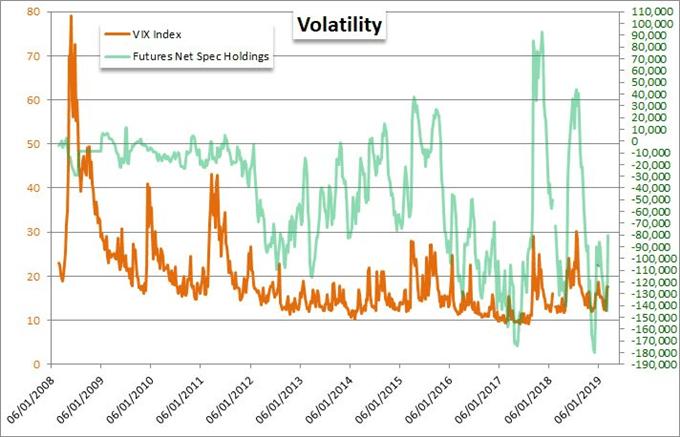 贸易局势仍是市场担忧焦点,VIX指数上涨,日内需关注哪些重磅经济数据