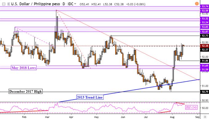 美元兑亚系货币全线走强,但RSI熊背离暗示反转可能就在转角处!