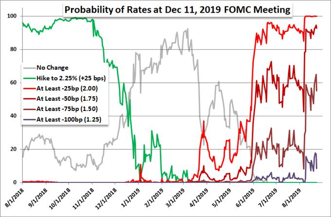 """美元、标普500指数无惧特朗普""""经济衰退论"""",本周美国重磅风险云集!欧元、英镑又有何看点?"""