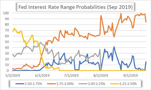 美联储利率决议前瞻:鲍威尔讲话、最新经济预测摘要SEP或将主导美元走势