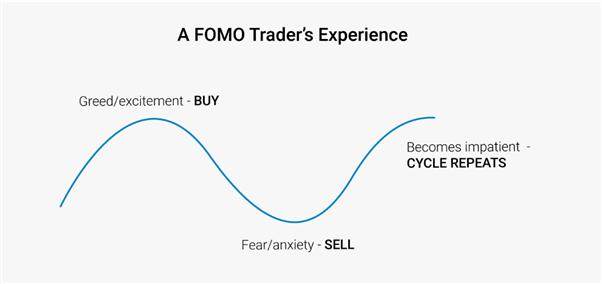 交易错失恐惧症(FOMO)是什么?错失恐惧症的特征详解