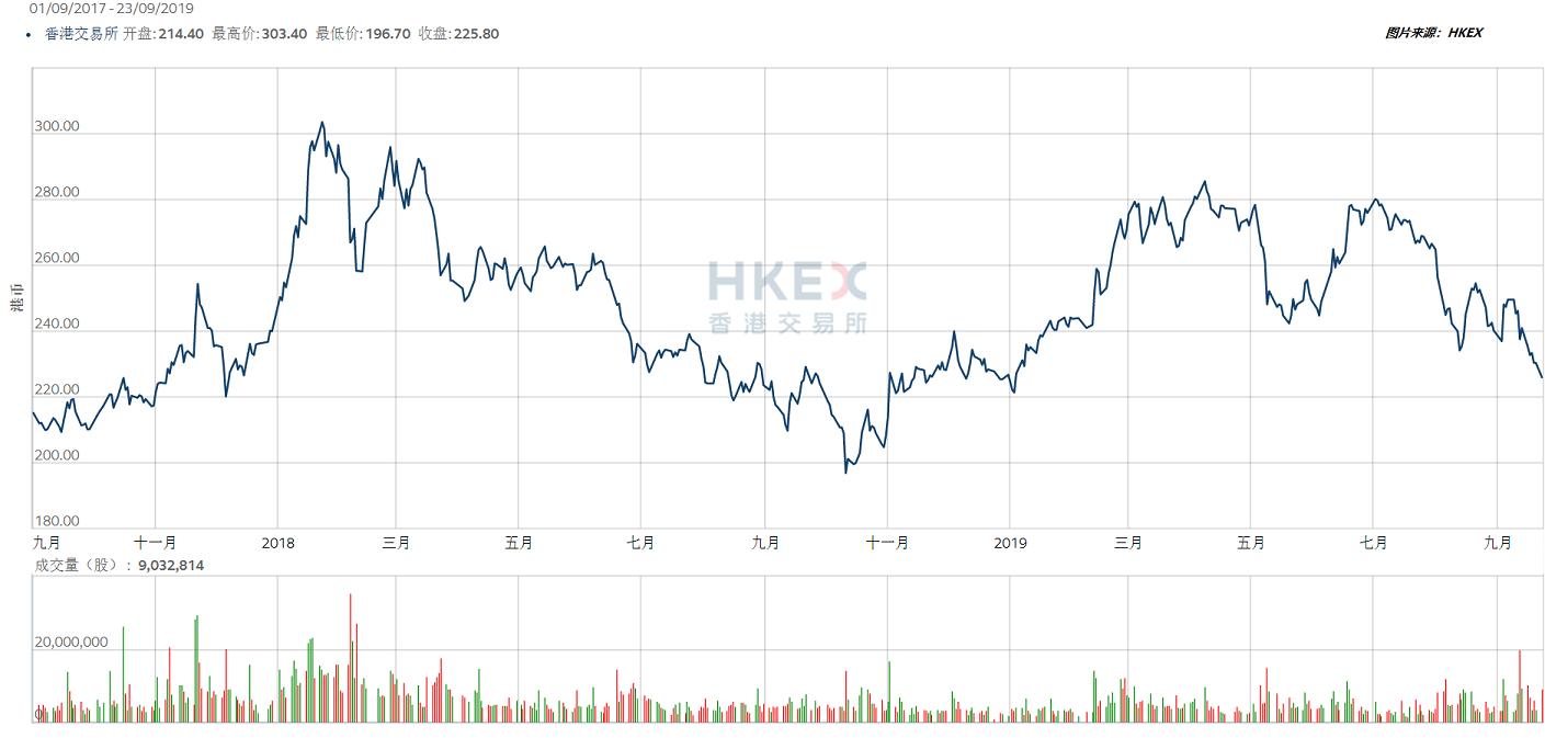 香港证券交易所(HKEX)与伦敦证券交易所(LSE)对比分析