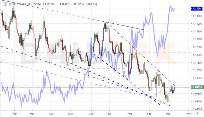 美國基準股指看漲前景或因貿易進展繼續落空,歐元/美元、英鎊日內風險提前看