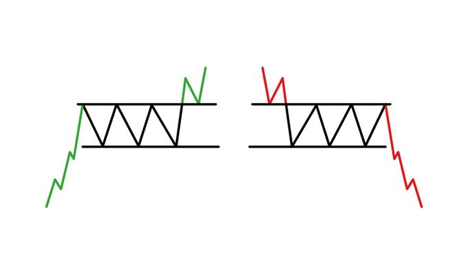 圖表形態之矩形(Rectangle Pattern)技術分析