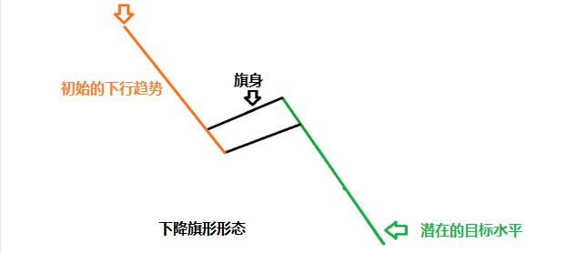 图表形态之旗形(Flag Pattern)技术分析