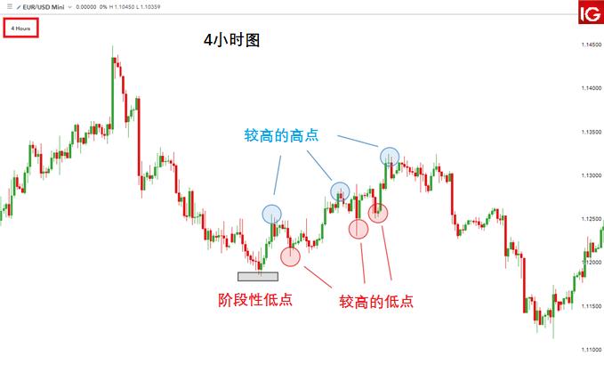 外匯交易指南∶如何正確使用時間框架進行外匯交易