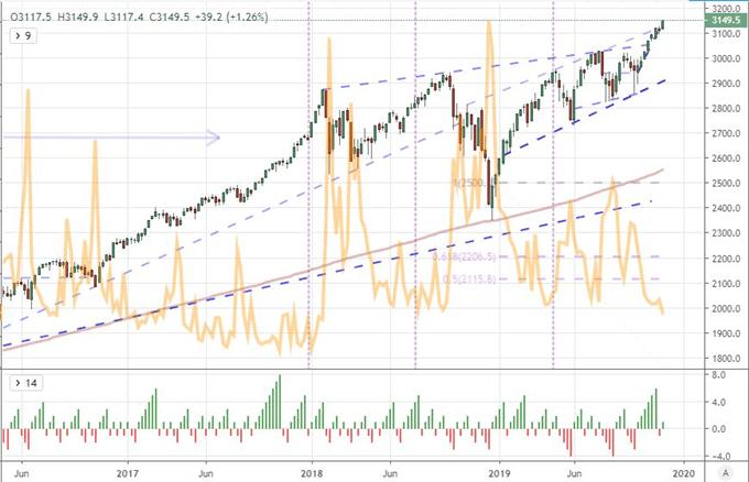 首席策略師分析本周、下周以及年內剩餘時間的VIX波動性指數以及股市風險基準