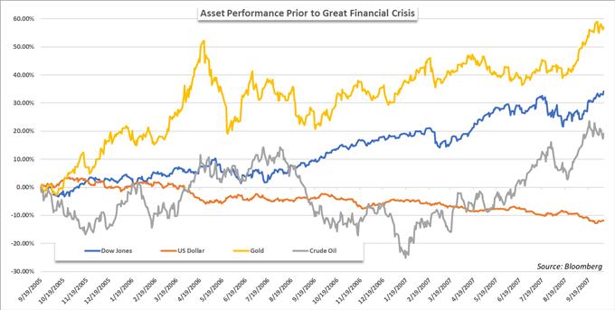 復盤前三次股市崩盤,今年美股能否再現聖誕行情和1月效應?投資組合急需對沖!