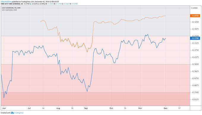 【美元】美联储已经不可靠,美元後市上涨还得看国债收益率