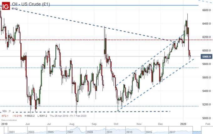 本周風險事件關注∶道瓊斯指數的記錄,油價的回落和澳元兌美元的趨勢