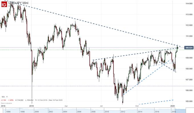 风险趋势即将起飞?美元和日元走势难言进展