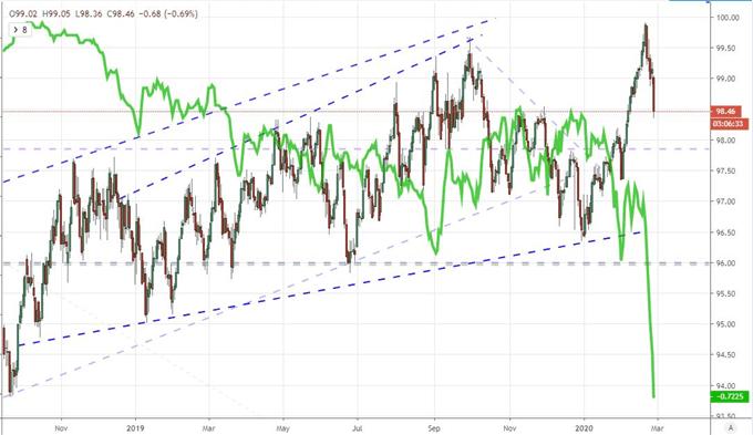標普500指數、道指等步入技術性修正,美股還能跌!歐元力壓美元、日元成避險情景下最大贏家