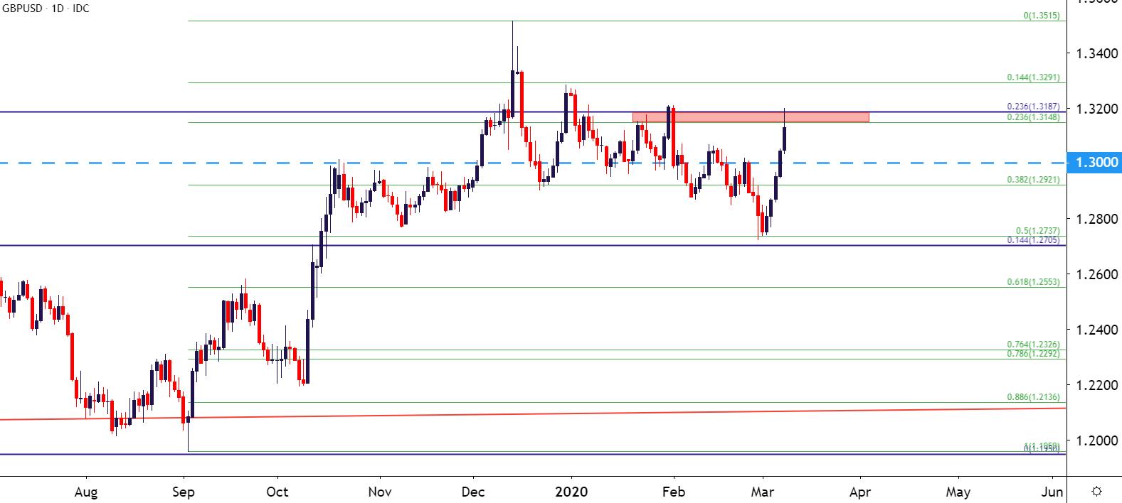 美元走勢分析:歐元/美元、英鎊/美元、美元/日元、美元/加元