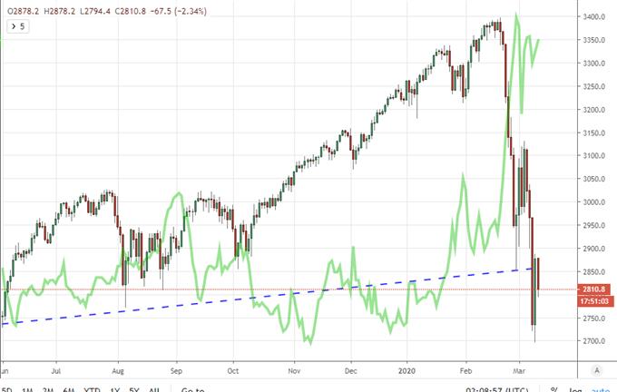 美元、標普500上漲,止跌了還是會再慘跌一波?市場恐慌夢魘未散,英央行也緊急降息了