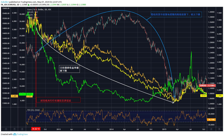 深度解析:全球大危機,IS-LM-BP模型下,財政政策和貨幣政策如何影響外匯市場?