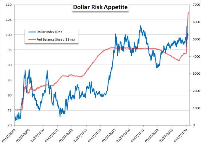 【下周风险展望】欧洲GDP萎缩15%的衰退信号点燃全球恐慌?黄金抢了标普500、DAX及美元的风头?