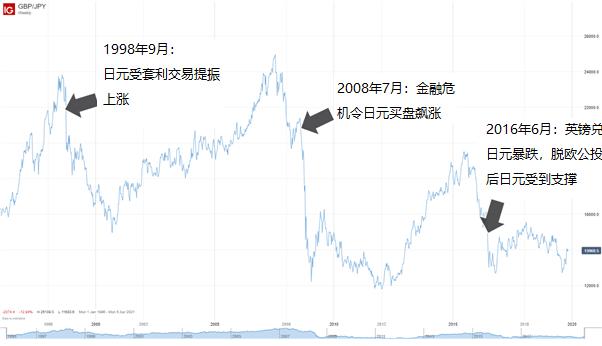 資產無處可逃?一文看懂經濟衰退及衰退期間的交易秘訣