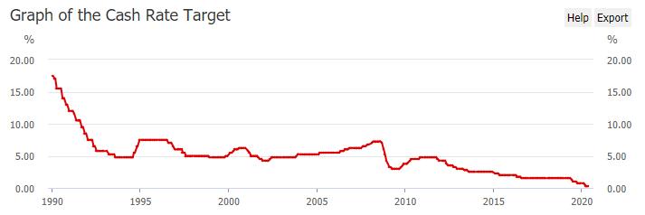 澳元強而紐元弱,或是貨幣政策走勢背離在作怪!