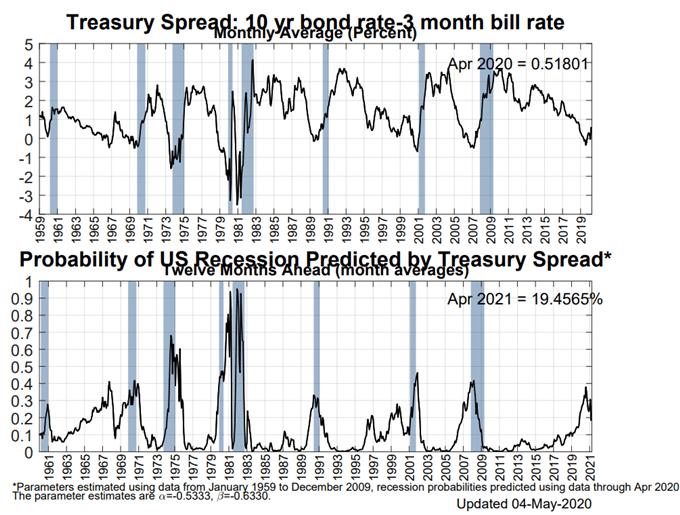 美國衰退觀察:美債收益率曲線掩蓋了真相