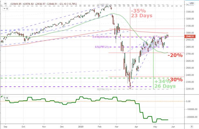 油價、美股破敗,風險情緒加速轉向,至暗時刻或來了