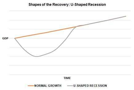 乾貨!V型、U型、W型、J型、L型經濟衰退了解一下