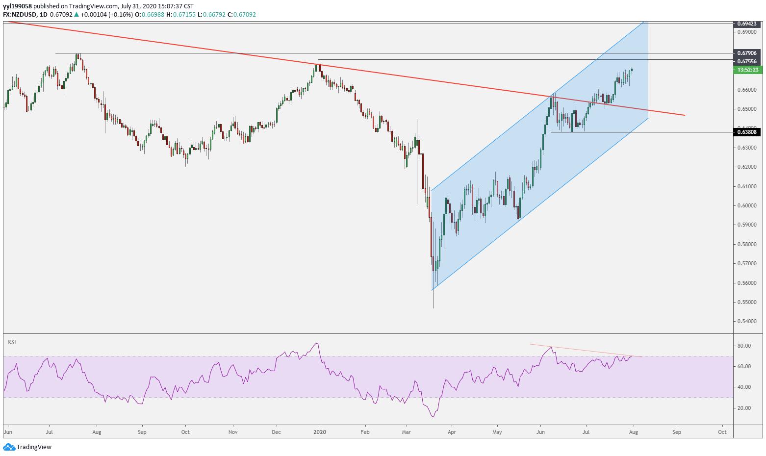 美元跌勢不改,澳元/美元、紐元/美元走勢預測