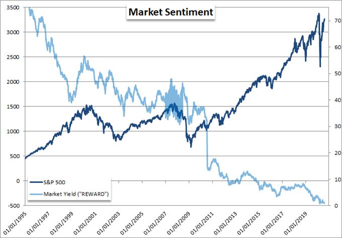 科技股强劲财报对市场提振有限,美元指数将迎来逆转?