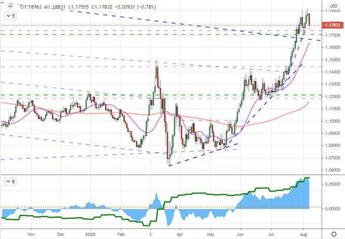 本周黄金、美元、欧元/美元、标普500指数价格走势预测(8/10-8.14)