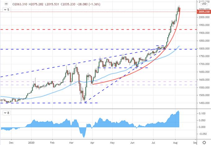 本周黃金、美元、歐元/美元、標普500指數價格走勢預測(8/10-8.14)