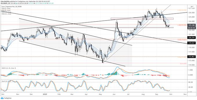 歐元匯率∶突破失敗OR虛假下破?歐元/美元和歐元/日元走勢分析