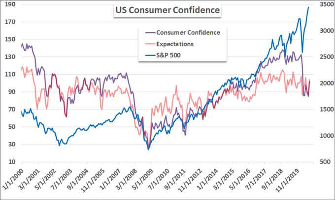 標普500超窄幅震盪、經濟復甦陷入困境,美元指數、歐元/英鎊走勢
