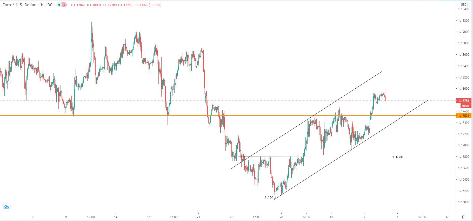 10.6美元走勢分析∶黃金、原油、日元、澳元、歐元、英鎊
