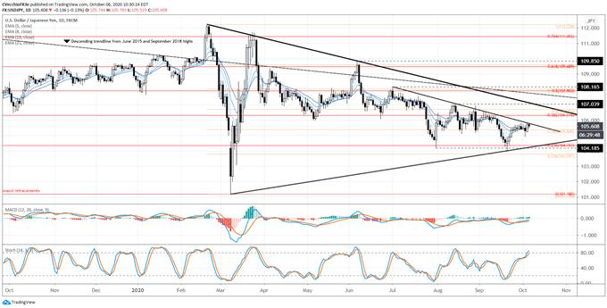 日元開始發力?歐元/日元、英鎊/日元和美元/日元走勢分析