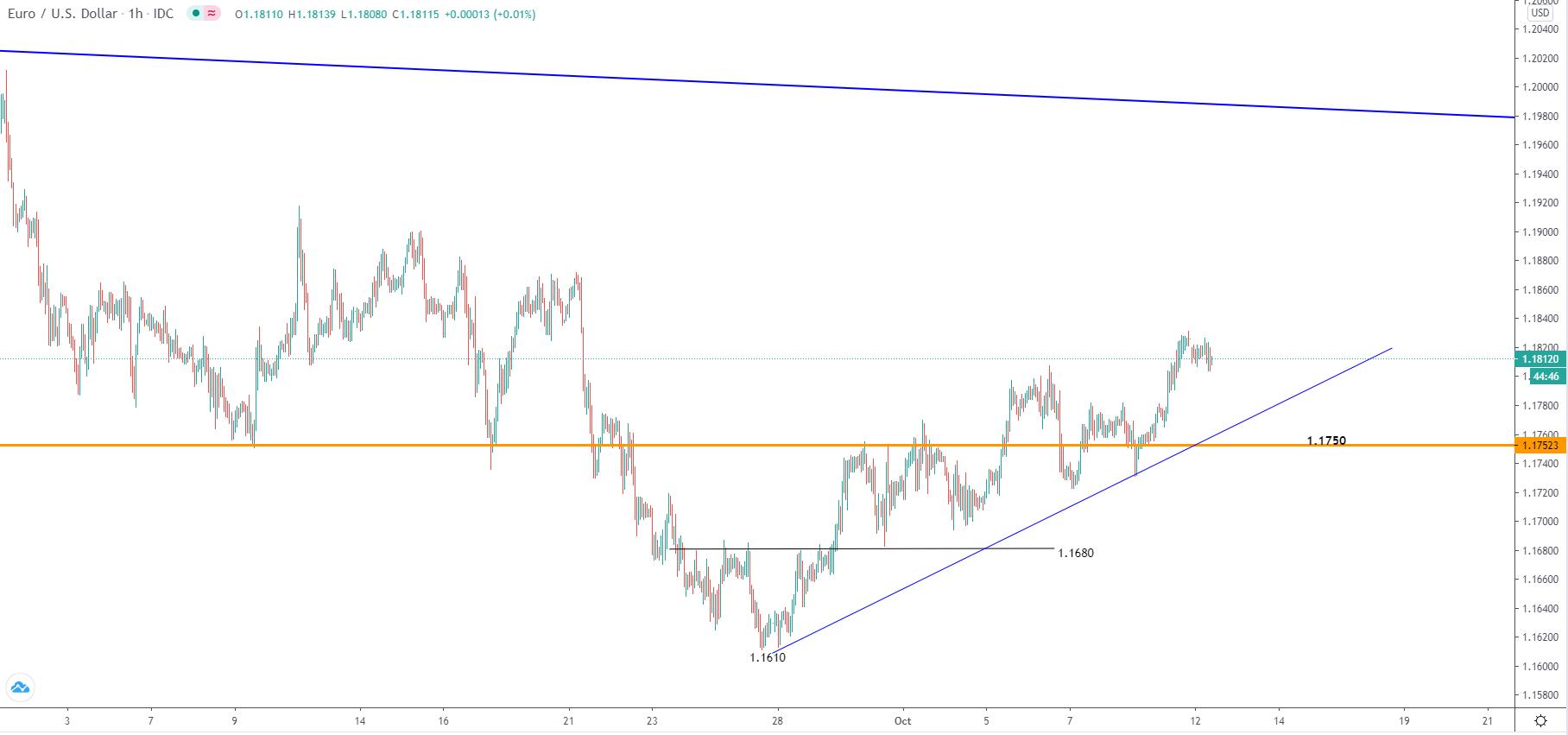 10.12美元走勢分析:黃金、原油、日元、澳元、歐元、英鎊