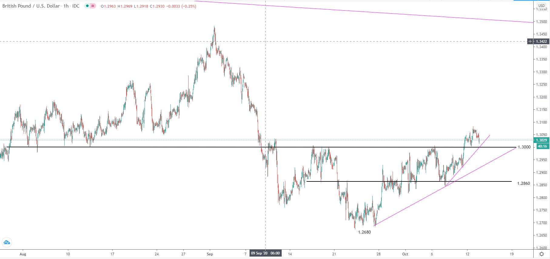 10.13美元走勢分析∶黃金、原油、日元、澳元、歐元、英鎊