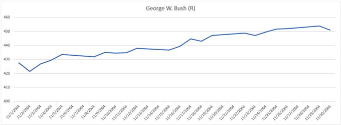 美国大选∶历年美国大选时间表和对黄金价格走势的影响(二)