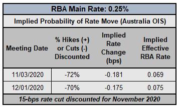 央行观察:加央行、澳央行、纽储行利率预测,澳元纽元、加元预测
