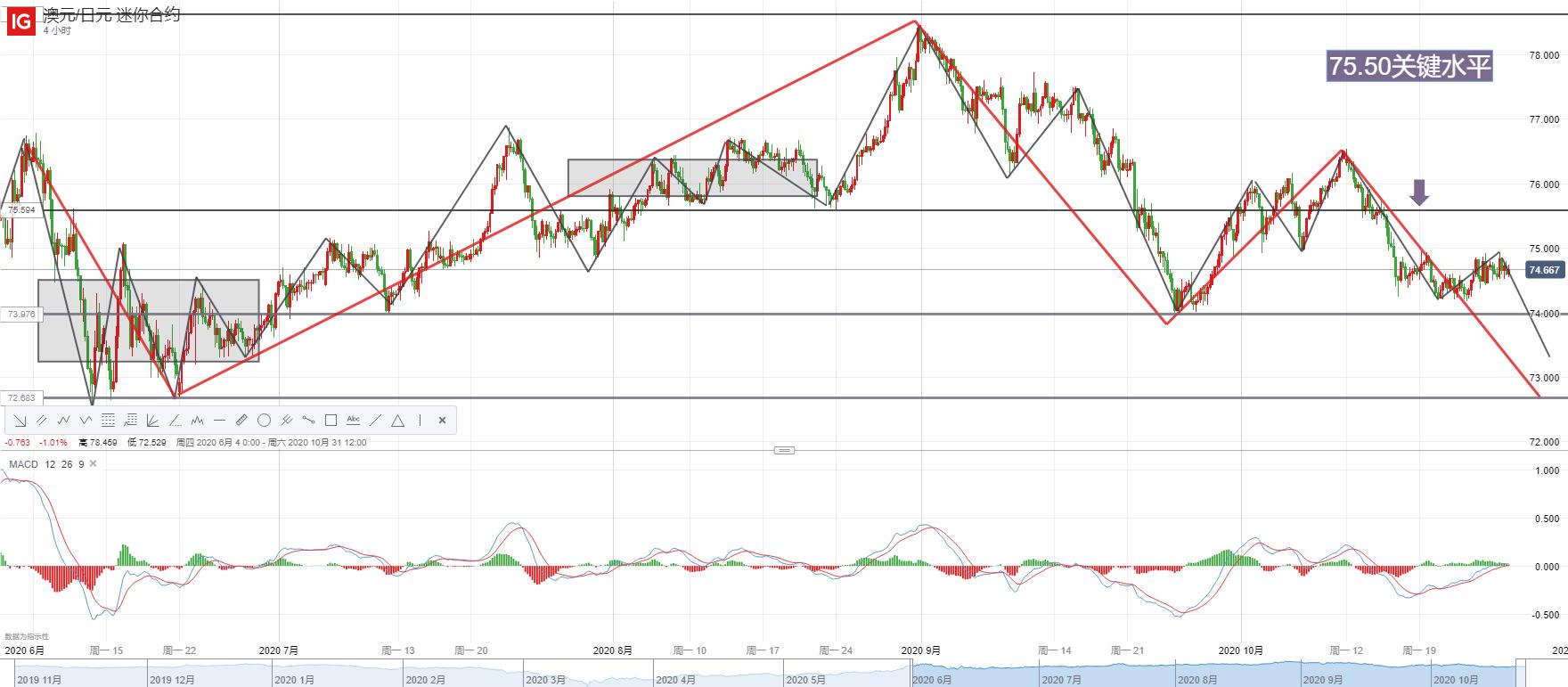 全球经济前景蒙阴、贸易局势搅局,澳元/日元、欧元/日元存下行风险?