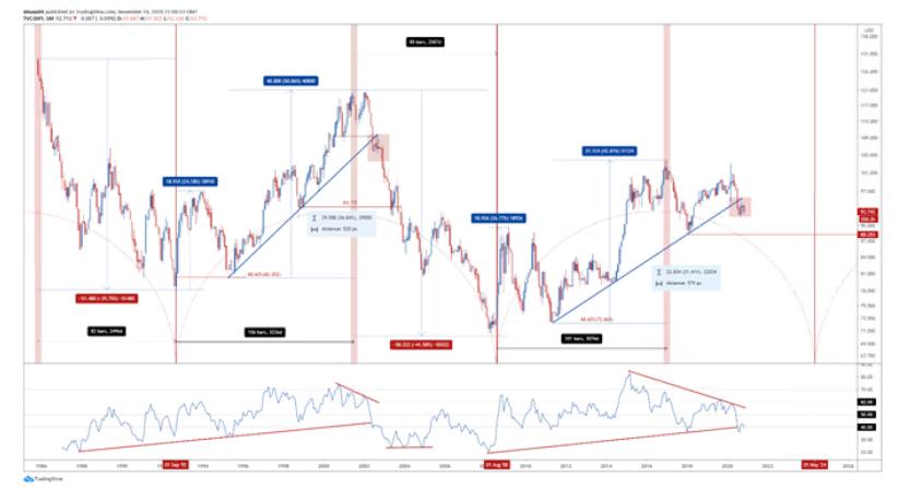 美元或还有30%下跌空间!美元指数,欧元/美元和澳元/美元走势分析