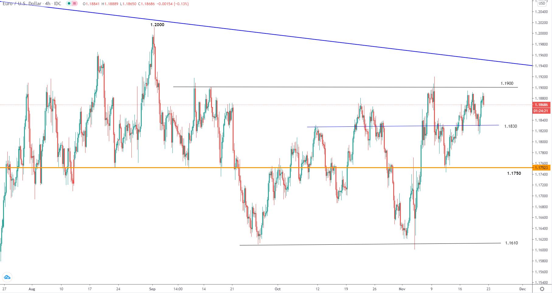 11.20美元走势分析∶黄金、原油、日元、澳元、欧元、英镑
