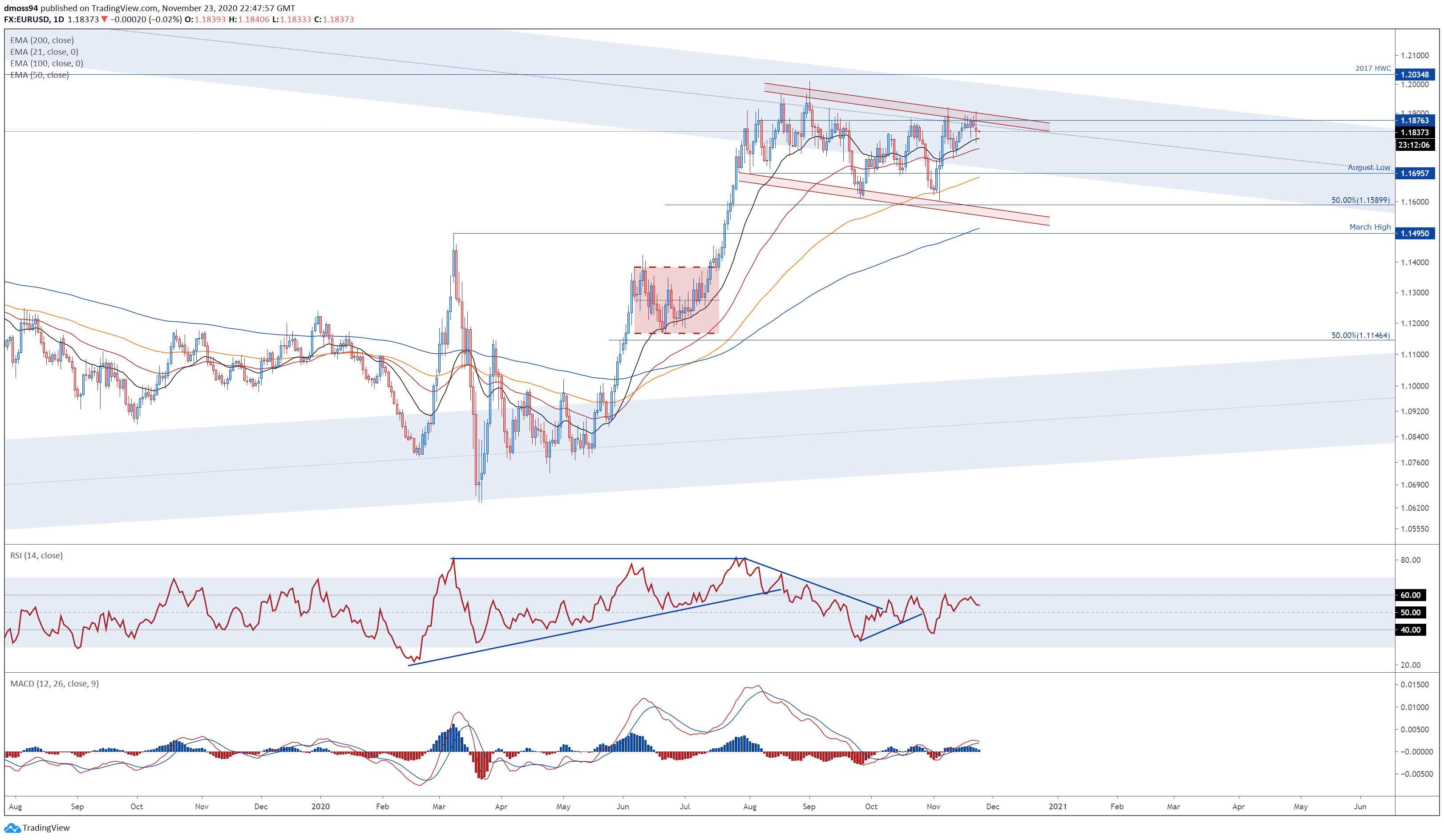 歐元預測∶歐元/美元、歐元/日元和歐元/英鎊走勢分析