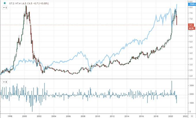 美股道瓊指數、原油上漲,美元近關鍵時刻,貨幣對、黃金走勢分析