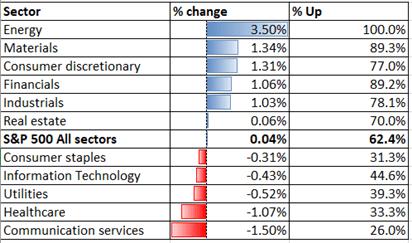 1.13美元和收益率下跌而支撑大宗商品价格,恒生指数创12个月新高