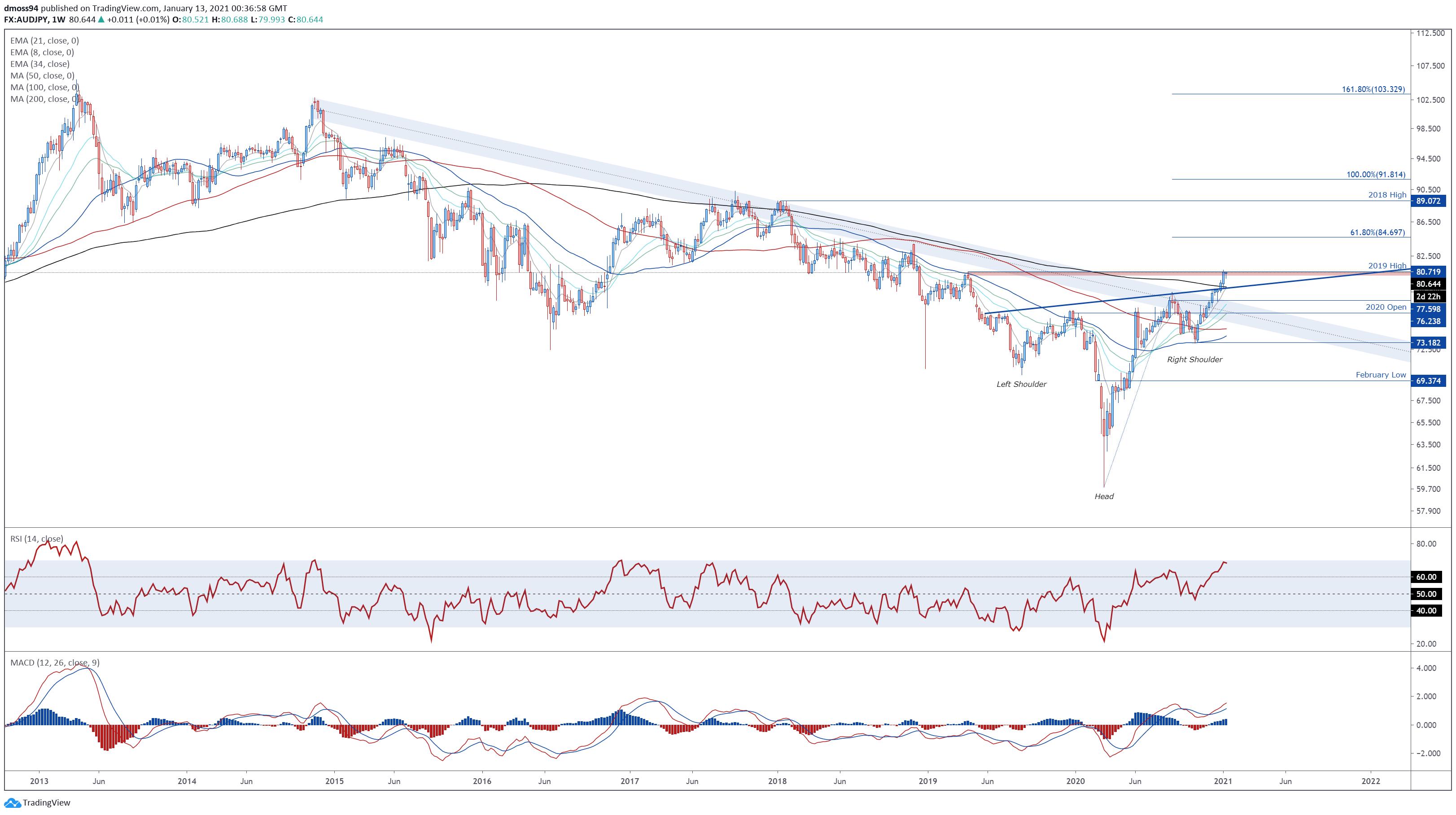 澳元貨幣對展望:澳元/美元、澳元/日元、澳元/瑞郎技術分析