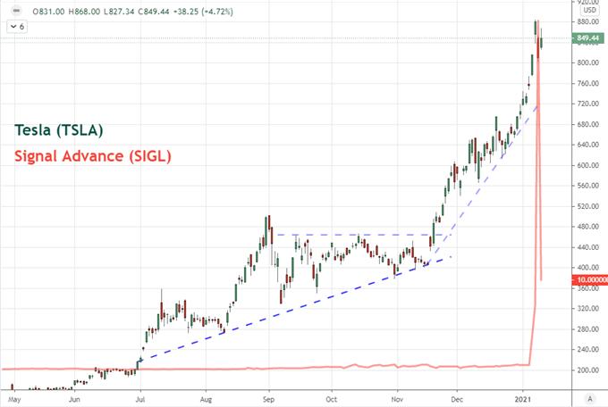 1.13美元、標普500指數漲勢受阻,拜登刺激政策和美聯儲縮表Taper將有何重大影響
